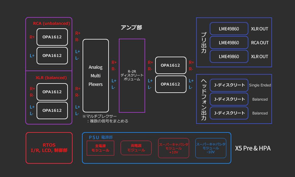 JAVS-X5-HPA-7-AMP